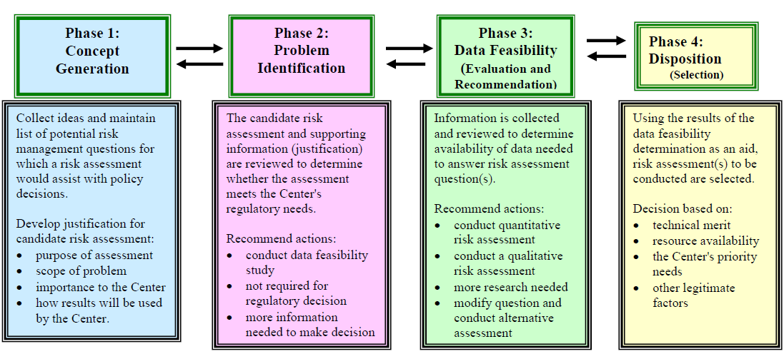 This figure is a description of a proposed process that uses a decision-based approach to identify and select risk assessments.  The process is divided into four phases—concept generation, problem identification, data feasibility determination, and disposition.  The purpose of a decision-based approach is to ensure that the candidate risk assessments are systematically evaluated based on the Center's regulatory needs and feasibility (resources and data availability.  Figure II-1 provides an overview of the activities of each phase of this process