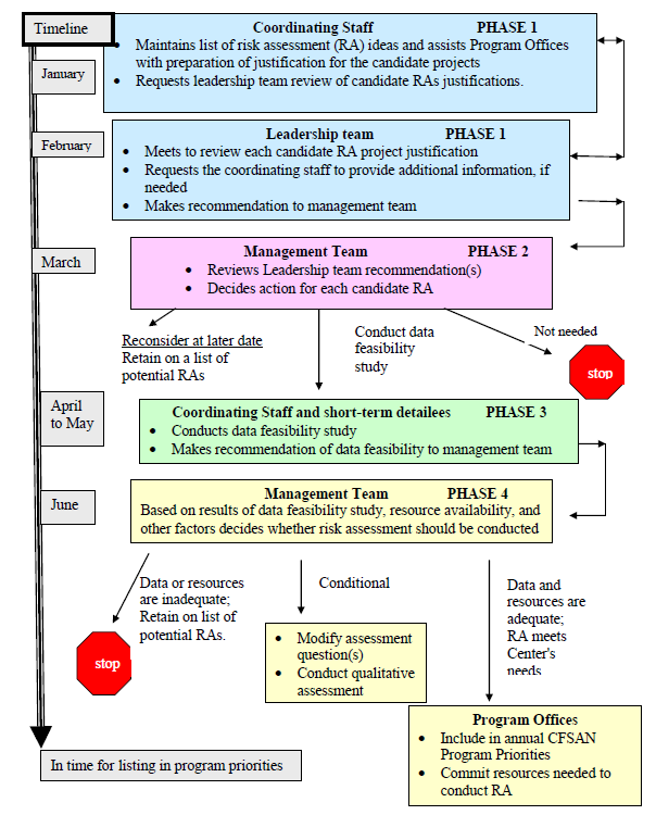 Figure II-2 illustrates a detailed descripton of the four phases of the proposed identification and how the process uses a decision-based approach.  During each phase, decisions and recommendations are made and the candidate risk assessments are systematically evaluated.  In Phase 1: The coordinating staff maintains a list of potential risk assessments, which the Leadership Team reviews on an annual basis.  In Phase 2: The management team reviews the leadership team recommendations and approves of candidate risk assessments to be further evaluated or conducted based on technical merit, resource availability, and other factors deemed appropriate.  They may reconsider it for a later date, or determine it's not needed.Phase 3: The Coordinating Staff and short-term detailees conduct a feasibility study and makes recommendation to the Management Team in Phase 4.Phase 4: The Management Team will decide if the data or resouces are inadequate and wheather to retain it on list of potential RA's, the RA is then stopped.  If the recommendation is Conditional, the choice is to modify the assessmetn question(s) or conduct qualitative assessment.  If the Data and resources are adequate; RA meets Center's needs, then the Program Offices will include in annual CFSAN Program Priorities and commit resources needed to conduct the RA.