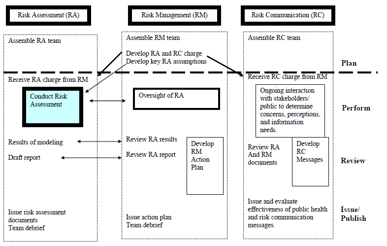 Figure III-1 shows the interrelationships between Risk Assessemnt (RA), Risk Management (RM) and Risk Communication (RC) risk analysis activities. During the planning step, the risk assessment, risk management and risk communication teams are formed.  The risk management team develops a 'charge' for the assessment.  Once the risk assessment team receives the 'charge' they begin to conduct the risk assessment.  During the performance step, there is regular interaction between the risk management and risk assessment teams to further refine the scope of the assessment, inform the risk management team of progress in completing the assessment, and eventually providing the results and a draft report for review.  Also, during the performance step, the risk communication team is conducting an ongoing interaction with stakeholders to determine their concerns, perceptions, and information needs.  During the review of the draft document, the risk managers may begin to develop an action plan and the risk communicators to initiate development of public health messages.  Following the issue or publishing of the assessment, the teams should debrief and evaluate the effectiveness of the process.