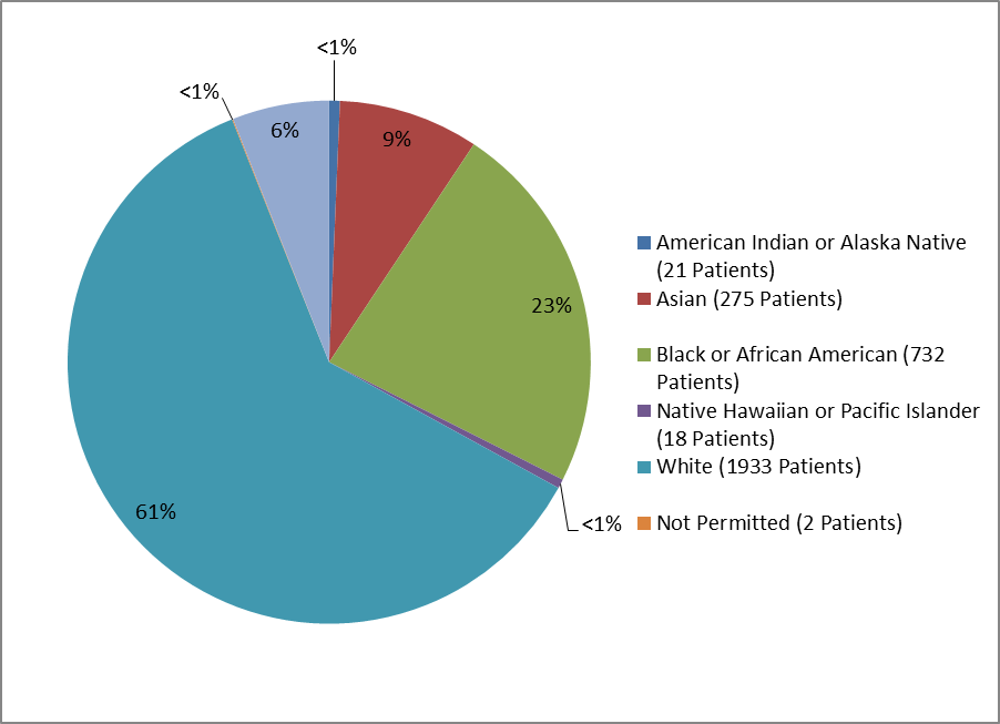 Pie chart summarizing the percentage of patients by race enrolled in the GENVOYA clinical trial. In total, 21 American Indian or Alaskan Natives (<1%), 275 Asians (9%), 732 Black or African Americans (23%), 18 Native Hawaiian or Pacific Islanders (<1%), 1933 Whites (61%), and 2 not permitted (<1%) participated in the clinical trial.