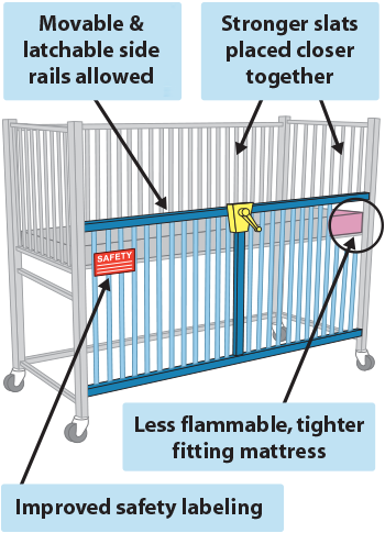 Medical Crib New Safety Features: movable and latchable side rails allowed, stronger slats placed closer together, improved safety labeling, less flammable tighter fitting mattress