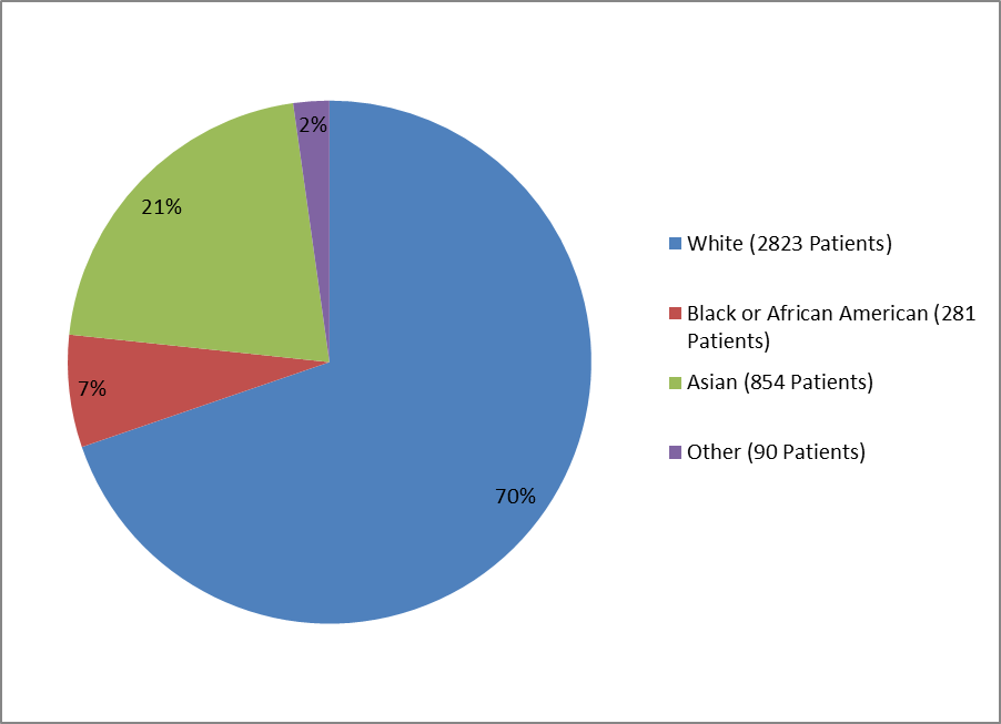 Pie chart summarizing the percentage of patients with type 2 DM by race enrolled in the TRESIBA clinical trial. In total, 2823 Whites (70%), 281 Black or African Americans (7%), 854 Asians (21%), and 90 others (2%) participated in the clinical trial.