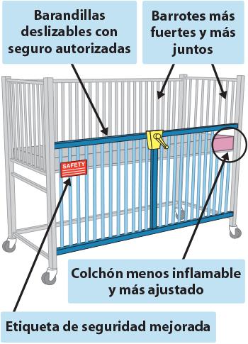Pediatric Medical Crib New Safety Requirements Diagram in Spanish
