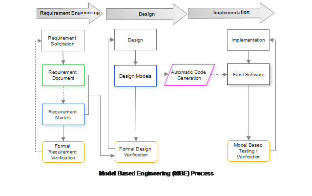 Model Based Engineering (MBE) Software Life Cycle Development Process