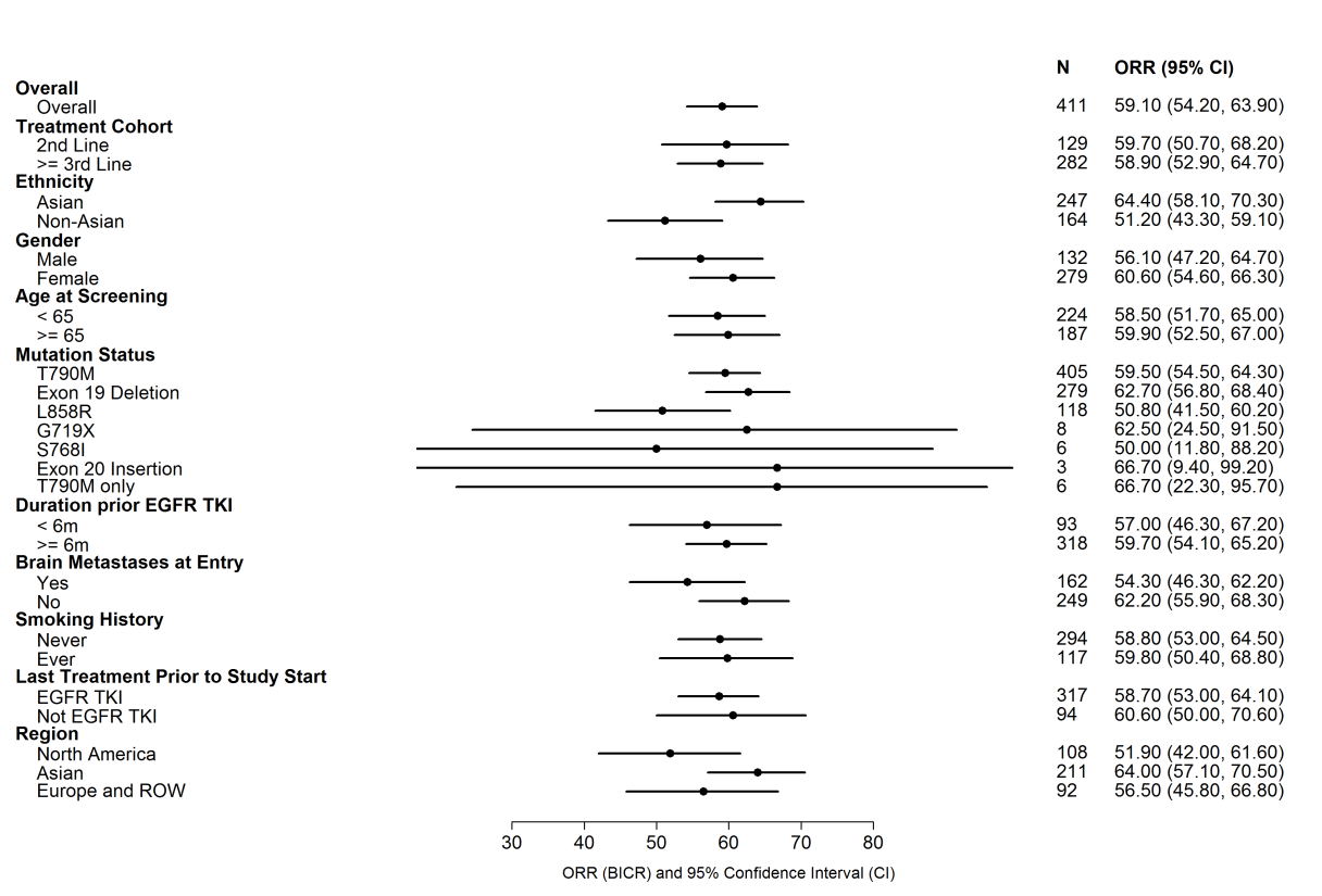 Forest plot summarizing  subgroup analysis for efficacy for the pooled pivotal trials.