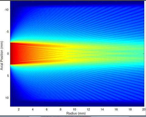 Modeling heat dissipation