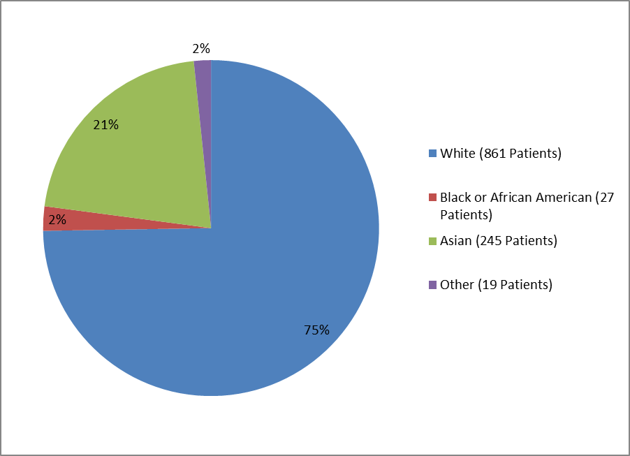Pie chart summarizing the percentage of patients by race enrolled in the UPTRAVI clinical trial. In total, 861 Whites (75%), 27 Blacks (2%), 245 Asian (21%), and 19 Others (2%) participated in the clinical trial.