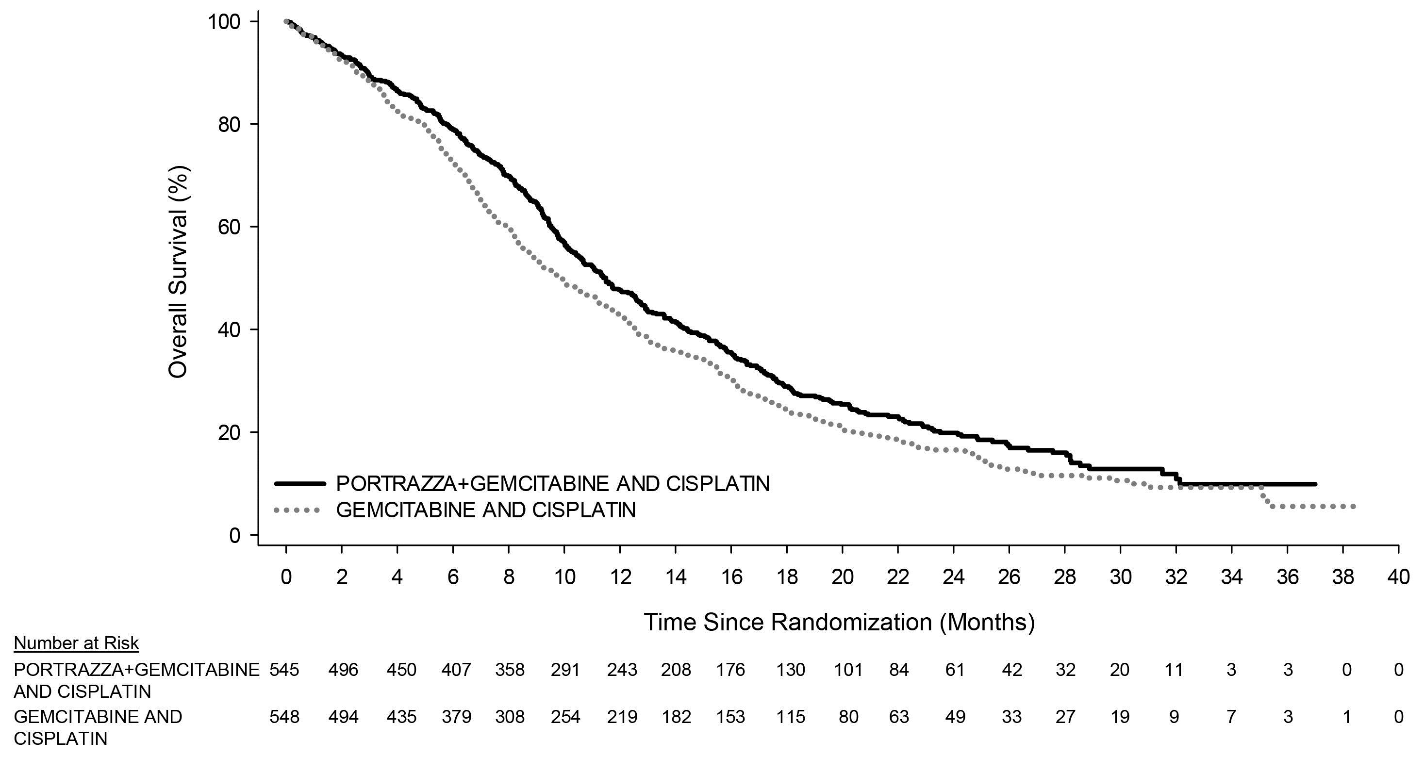 Figure summarizes efficacy result-overall survival for the clinical trial.