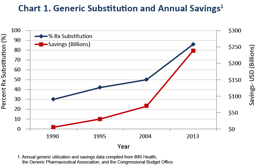 This chart shows a steep rise in U.S. health system savings occurring alongside the rise in generic drug utilization between the years 1990 and 2013.