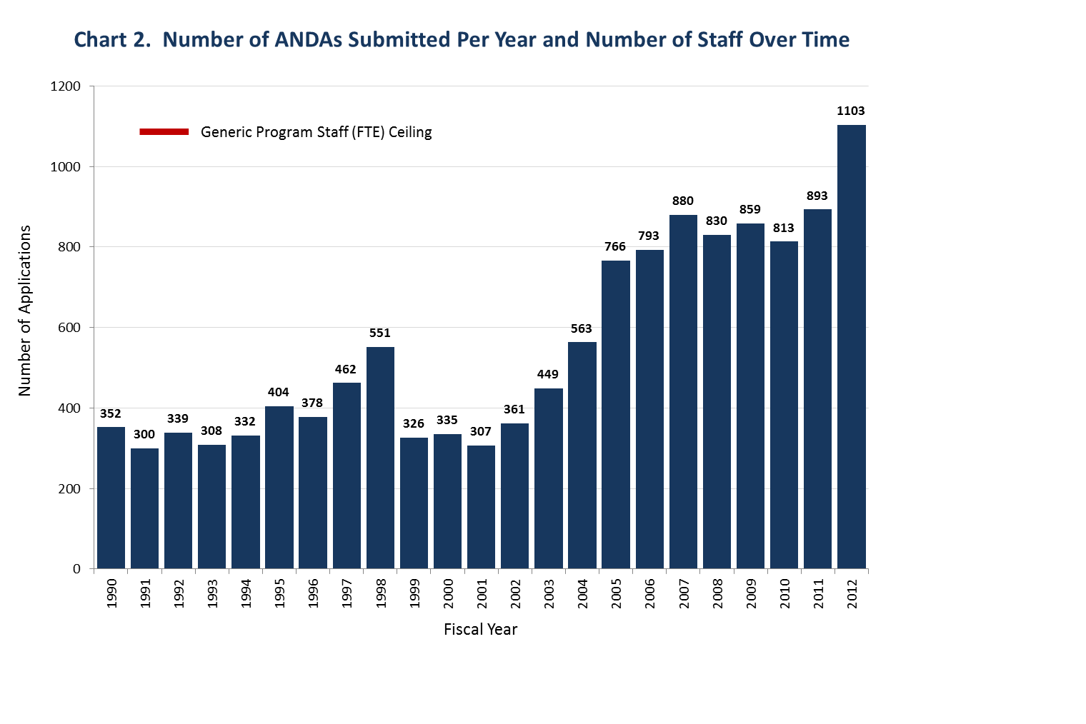 This chart shows that growth in FDA's staffing did not keep pace with the increase in Abbreviated New Drug Applications submitted to FDA between Fiscal Years 1990 (352 submissions) and 2012 (1,103 submissions).