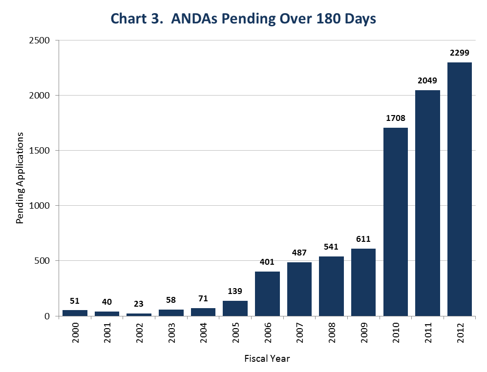 This chart shows the large increase in ANDAs pending for over 180 days  between Fiscal Years 2000 (51 ANDAs) and 2012 (2,299 ANDAs).