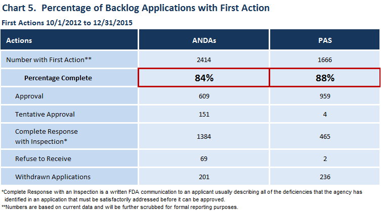 This chart shows that FDA is ahead of schedule in achieving the GDUFA goal of acting on 90 percent of backlog applications by the end of Fiscal Year 2017. To date, FDA has acted on 84 percent of ANDAs and 88 percent of PASs in the backlog.