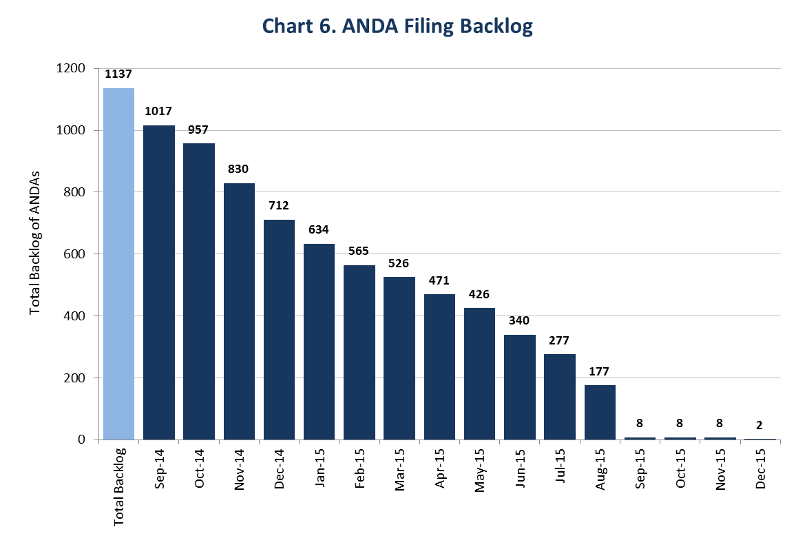 This chart shows the elimination of the ANDA filing backlog. In August 2014 there were over 1,100 applications in the ANDA filing backlog. There were 2 applications in the ANDA filing backlog as of December 2015.