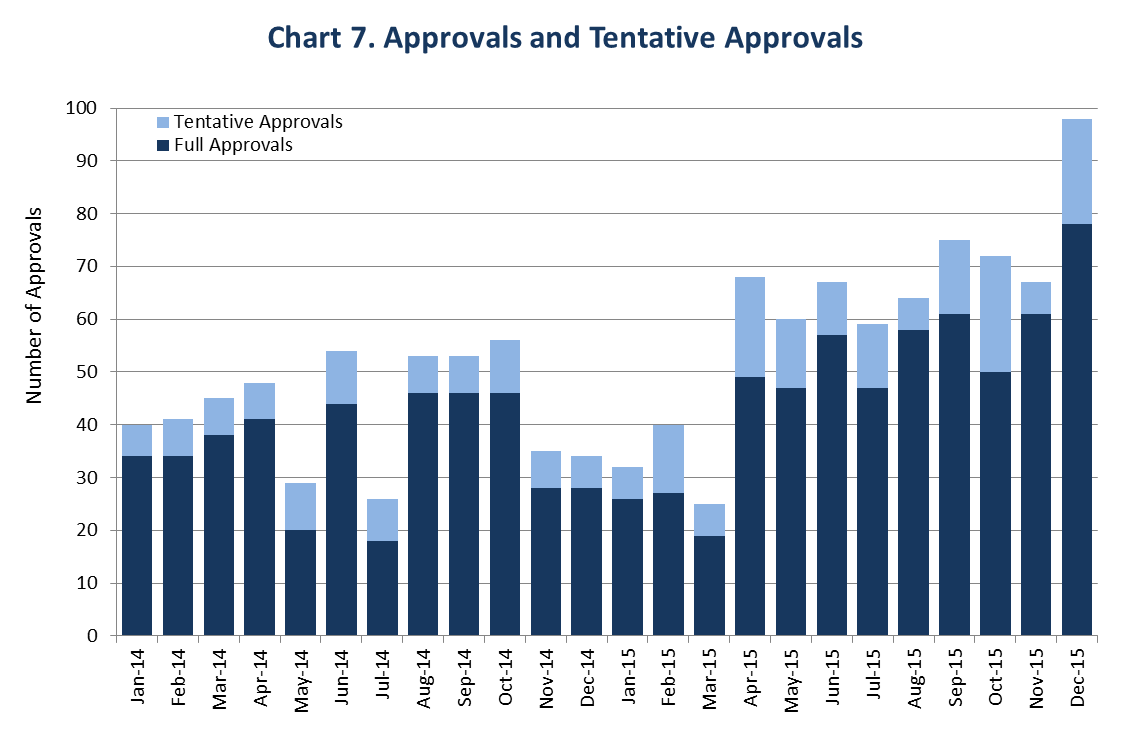 This chart shows the generic drug program's increasing productivity and the corresponding increase in approvals and tentative approvals between January 2014 and December 2015. FDA's 99 approvals and tentative approvals in December 2015 set a new monthly record.
