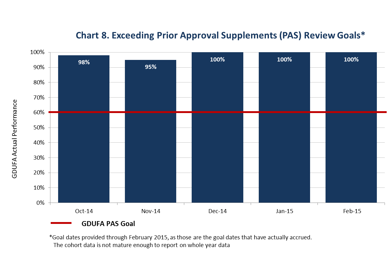 This chart shows that FDA has substantially exceeded the GDUFA goal of acting on 60 percent of PASs within 6 months if an inspection is not required and 10 months if an inspection is required. FDA acted on between 95 and 100 percent of PASs within this timeframe for those submitted between October 2014 and February 2015.