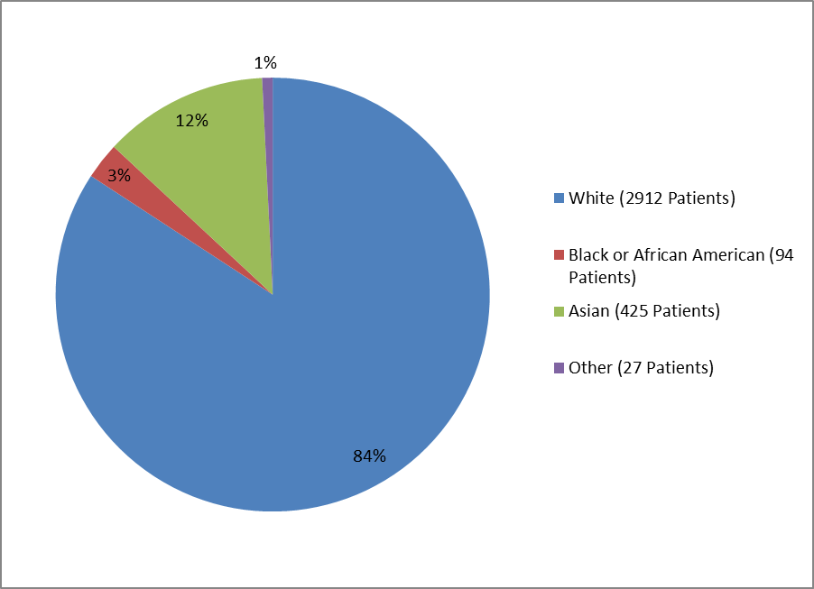 Pie chart summarizing the percentage of patients by race enrolled in the