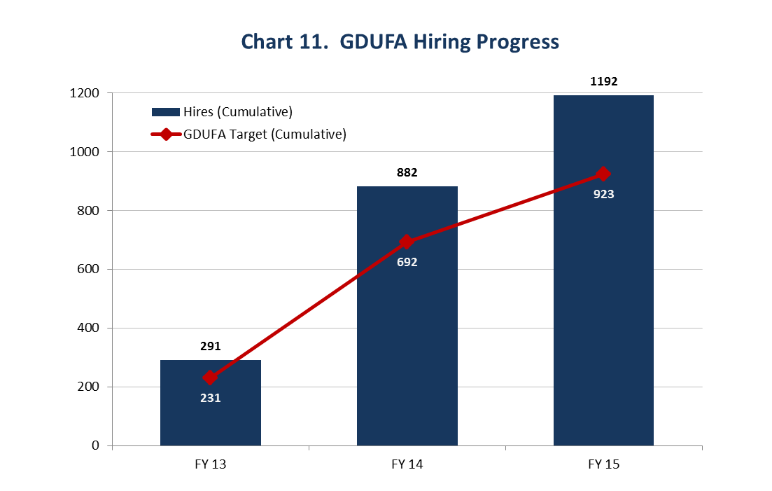 This chart shows that FDA exceeded the GDUFA hiring goals. FDA hired 291 new employees in Fiscal Year 2013 and by the end of Fiscal Year 2015 had hired 1,192 new employees.