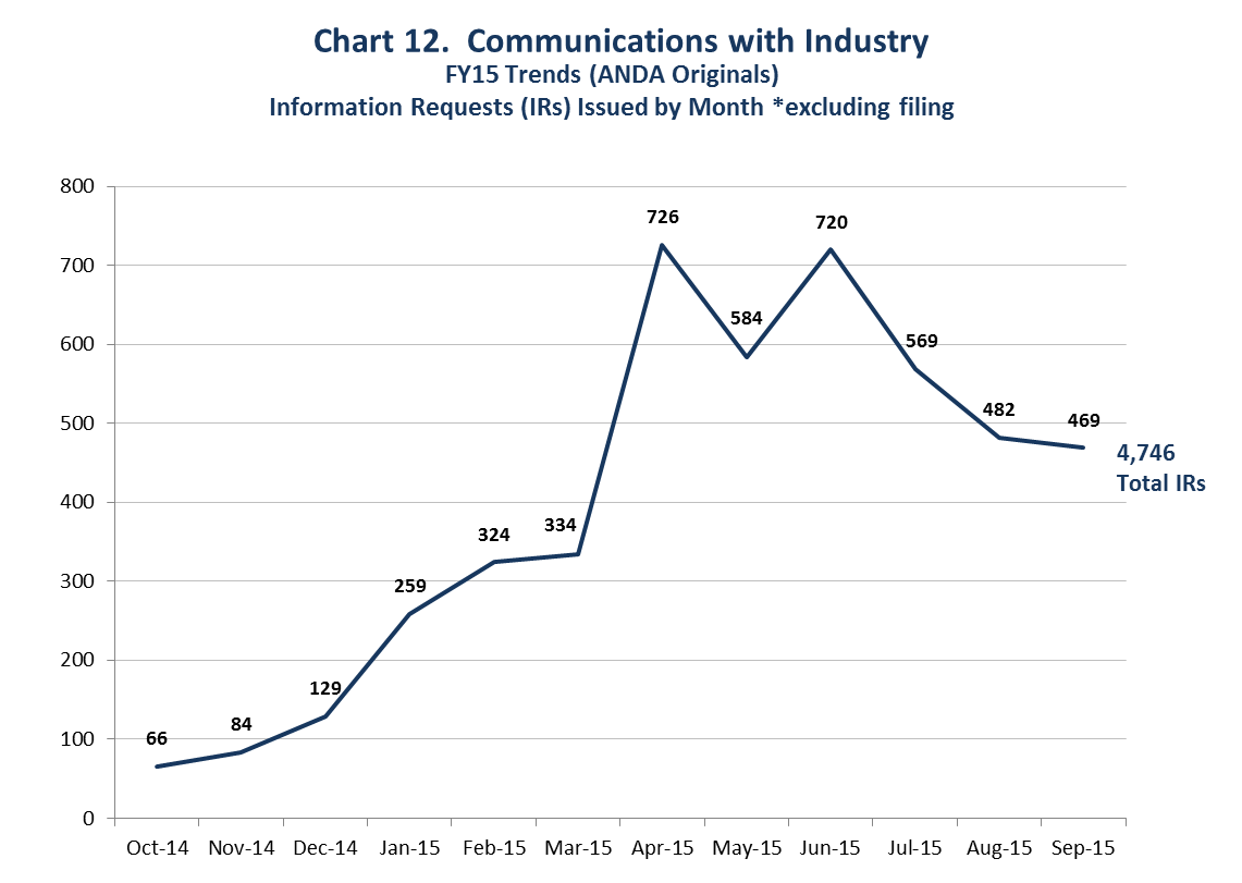 This chart shows the increasing communications between FDA and the generic drug industry. FDA sent 1,196 Information Requests (IRs) to industry in the first 6 months of Fiscal Year 2015 and 3,550 IRs in the final 6 months of Fiscal Year 2015. In total, FDA sent 4,746 IRs in Fiscal Year 2015.