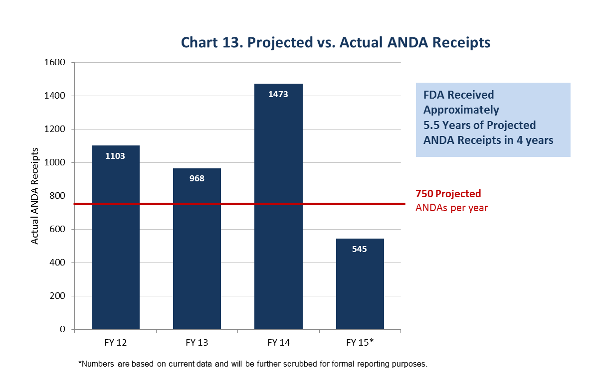 This chart shows that FDA received many more ANDAs than the 750 ANDAs per year projected in the GDUFA Commitment Letter. FDA received 1,103, 968, 1,473, and 545 ANDAs in Fiscal Years 2012, 2013, 2014, and 2015, respectively.