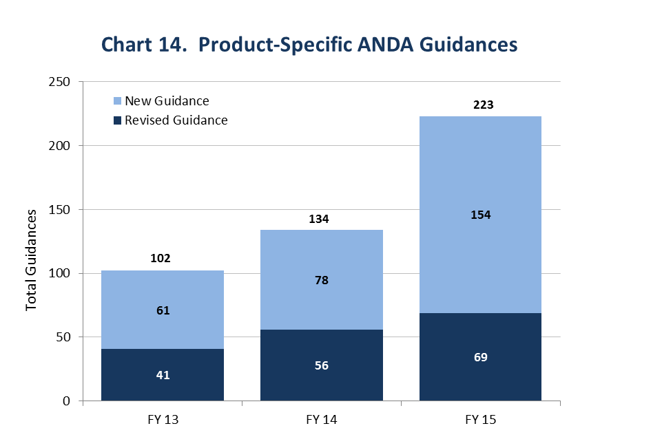 This chart shows the increase in product-specific ANDA guidances issued between Fiscal Years 2013 and 2015. FDA issued 102 new and revised product-specific ANDA guidances in Fiscal Year 2013, 134 in Fiscal Year 2014, and 223 in Fiscal Year 2015.