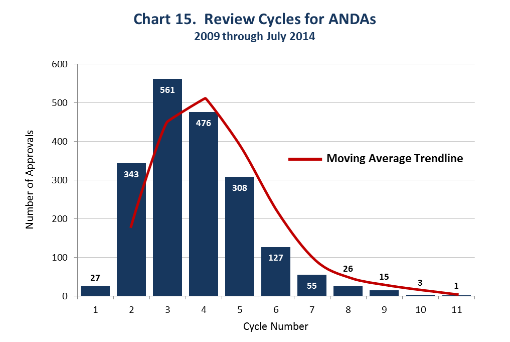 This chart shows that ANDAs, on average, require 4 review cycles to be approved. There were only 27 first cycle approvals from 2009 through July 2014.