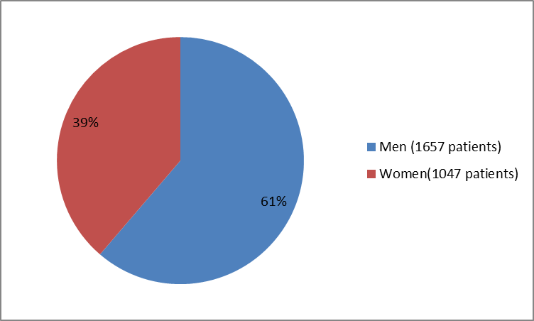 Pie chart summarizing how many men and women were in the clinical trials of the drug ZEPATIER. In total, 1657 men (61%) and 1047 women (39%) participated in the clinical trials used to evaluate the drug ZEPATIER.