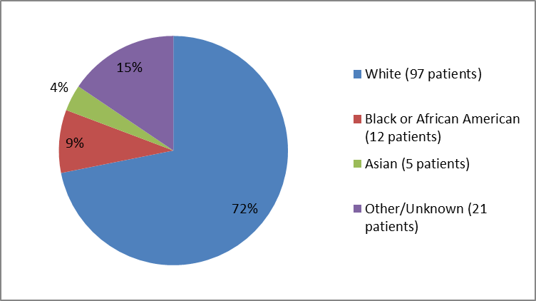 Pie chart summarizing the percentage of patients by race enrolled in the VISTOGARD clinical trial. In total, 97 Whites (74%), 12 Blacks (9%), 5 Asian (4%), and 21 Others (15%) participated in the clinical trial.
