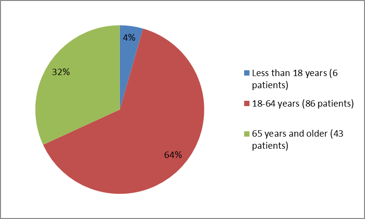 Pie chart summarizing how many individuals of certain age groups  participated in the VISTOGARD  clinical trial. In total, 6 participants were below 18 years (4%), 86 participants were between 18 and 64 years (64%) and 43 participants were 65 and older (32 %).