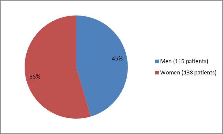 Pie chart summarizing how many men and women were in the clinical trial of the drug ALECENSA.  In total, 115 men (45%) and 138 women (55%) participated in the clinical trial used to evaluate the drug ALECENSA.
