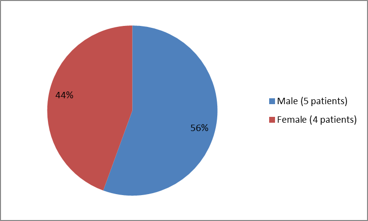 Pie chart summarizing how many male and female infants were in the clinical trial of the drug KANUMA. In total, 5 male (56%) and 4 female (44%) patients participated in the clinical trial used to evaluate the drug KANUMA.