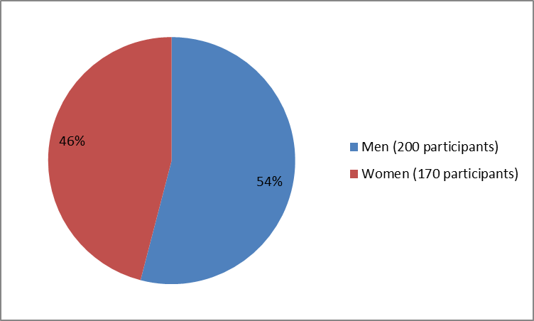 Pie chart summarizing how many men and women were in the clinical trials of the drug ANTHIM. In total, 200 men (54%) and 170 women (46%) participated in the clinical trials used to evaluate the safety of drug ANTHIM.