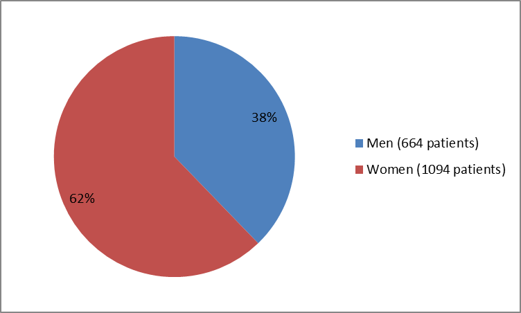 Pie chart summarizing how many men and women were in the clinical trials of the drug CINQAIR. In total, 664 men (38%) and 1094 women (62%) participated in the clinical trials.