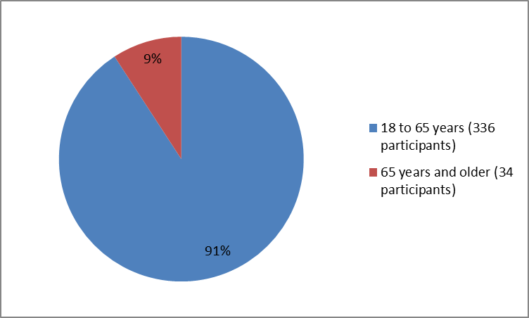 Pie chart summarizing how many individuals of certain age groups were in the ANTHIM clinical trials.  In total, 336 participants were below 65 years old (91%) and 34 participants were 65 and older (91%) and 34 participants were 65 and older (9%).