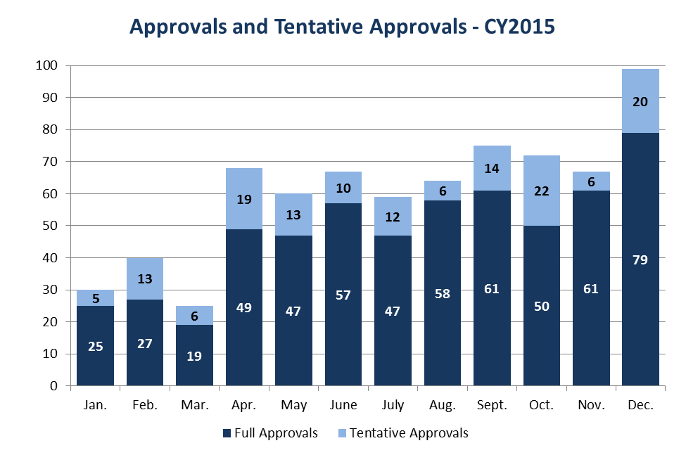 Approvals and Tentative Approvals – CY2015
