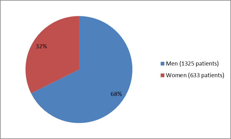 Pie chart summarizing how many men and women were in the clinical trials of the drug TALTZ. In total, 1325 men (68%) and 633 women (32%) participated in the clinical trials.