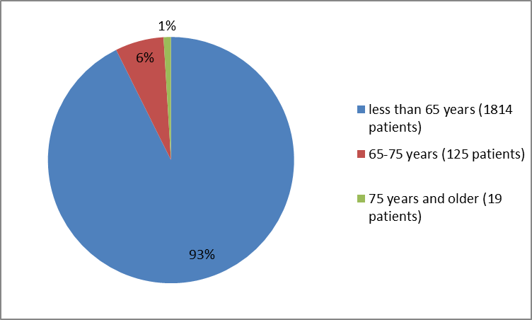 Pie charts summarizing how many individuals of certain age groups were in the TALTZ clinical trials. In total, 1814  were younger than 65 years (93%) , 125 were 65 to 75 years old (6%) and 19 patients were 75 and older (1%).