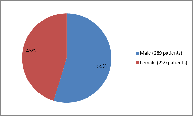 Pie chart summarizing how many males and females were in the clinical trials of the drug DEFITELIO . In total, 289 males (55%) and  239 (45%) participated in the clinical trials.)