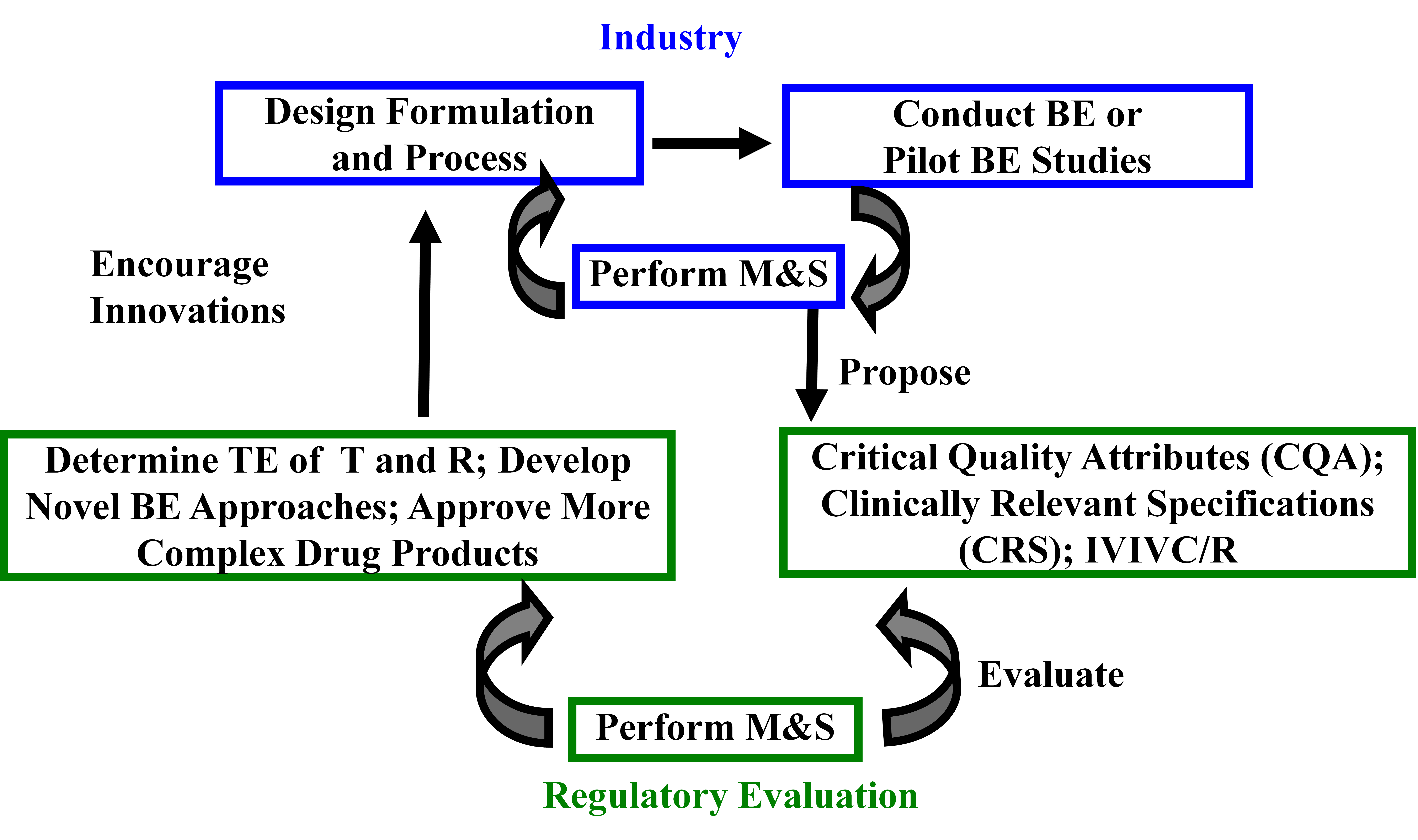 Figure 20. Innovative model for future ANDAs