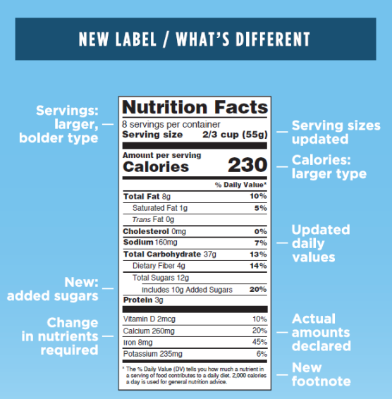 Changes to the Nutrition Facts Label | FDA