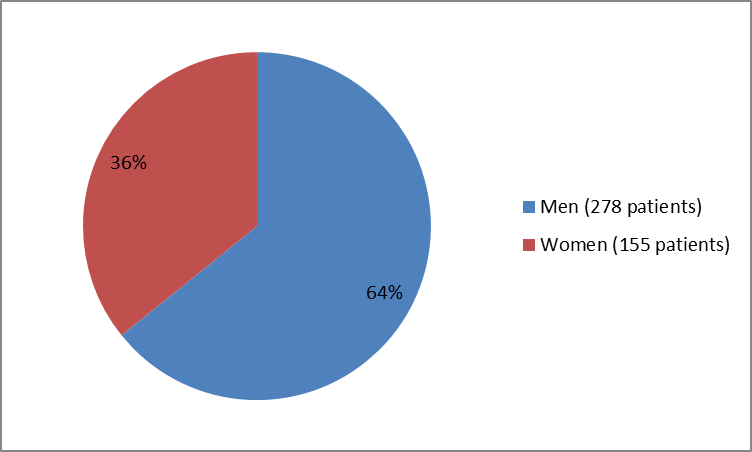 Pie chart summarizing how many men and women were in the clinical trials of the drug NUPLAZID. In total, 278 men (64%) and 155 women (36%) participated in the clinical trials used to evaluate the drug NUPLAZID.