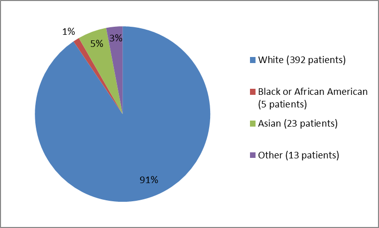 Pie chart summarizing the percentage of participants by race in the NUPLAZID clinical trials. In total, 392 Whites (91%), 5 Blacks (1%), 23 Asians (5%), and 13 Other (3%), participated in the clinical trials.