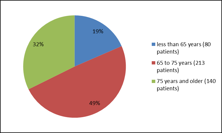Pie chart summarizing how many participants of certain age groups were enrolled in the NUPLAZID clinical trials. In total, 80 participants were below 65 years (19%), 213 were between 65 and 75 years old (49%) and 140 participants were 75 and older (32%).