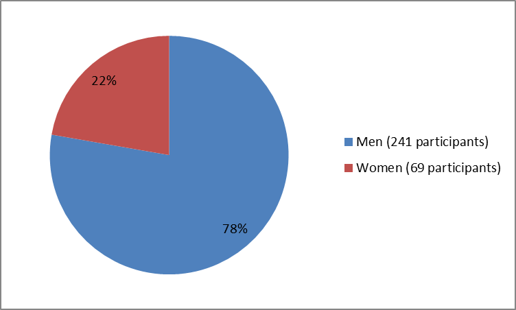 Pie chart summarizing how many men and women were in the clinical trial of the drug TECENTRIQ. In total, 241 men (78%) and 69 women (22%) participated in the clinical trial used to evaluate the drug TECENTRIQ.