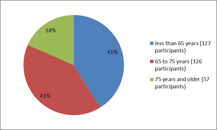 Pie chart summarizing how many participants of certain age groups were in the TECENTRIQ clinical trial. In total, 127 participants were below 65 years (41%), 126 were between 65 and 75 years old (41%) and 57 participants were 75 and older (18%).