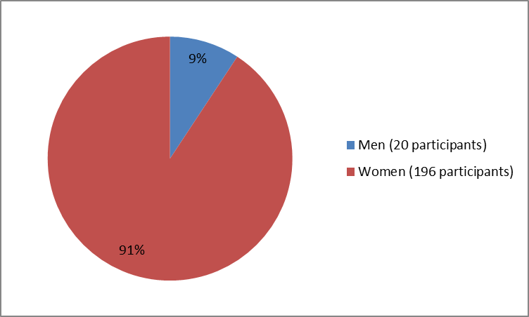 Pie chart summarizing how many men and women were in the clinical trials of the drug OCALIVA. In total, 20 men (9%) and 196 women (91%) participated in the clinical trial.