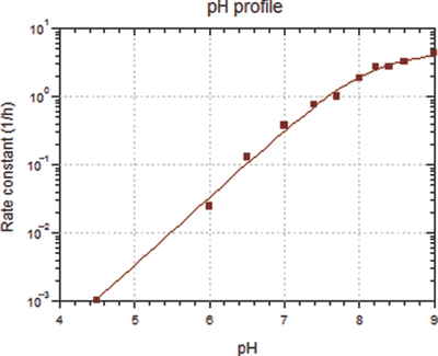 Figure 29. Rate constant vs. pH for doxorubicin uptake into blank liposomes containing 250 mM (NH4)2SO4 in liposome suspensions containing 3 mg/mL lipid at 37℃